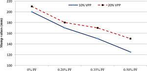 Relationship between the percentage of PF and slump test results.