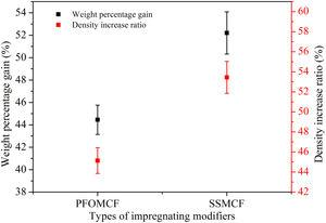 Weight percentage gain and density growth ratio of SSMCF and PFOMCF.