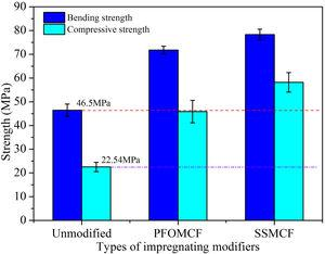 Bending strength and compressive strength of unmodified Chinese fir wood, PFOMCF and SSMCF.