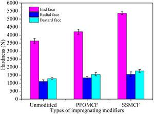 End face, radial face and bastard face hardness of unmodified Chinese fir wood, PFOMCF and SSMCF.