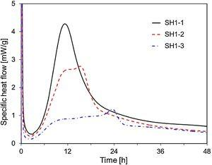 Specific heat flows of SH1-1, SH1-2, and SH1-3.