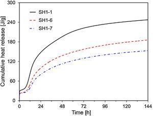 Cumulative heat production curves of SH1-1, SH1-6, and SH1-7.
