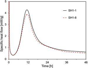 Specific heat flow curves of SH1-1 and SH1-8.