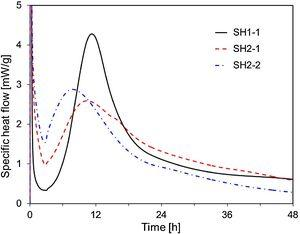 Specific heat flow curves of SH1-1, SH2-1, and SH2-2.