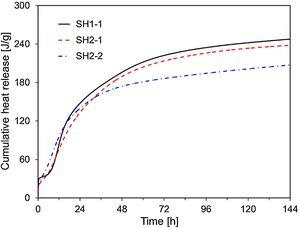 Cumulative heat production curves of SH1-1, SH2-1, and SH2-2.
