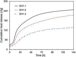 Cumulative heat production in SH1-1, SH1-2, and SH1-3.