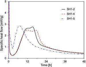 Specific heat flows of SH1-2, SH1-4, and SH1-5.