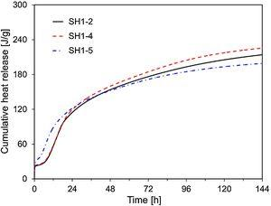 Cumulative heat production curves of SH1-2, SH1-4, and SH1-5.