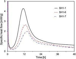 Specific heat flow curves of SH1-1, SH1-6, and SH1-7.