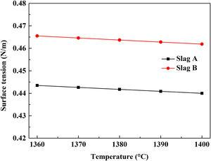 Surface tension of slags A and B as a function of temperature.