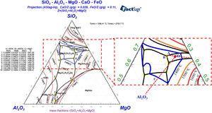 SiO2–2.53wt% CaO–MgO–Al2O3–10wt% FeO quinary phase diagram.