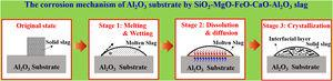 The corrosion mechanism of Al2O3 substrate by the slag.