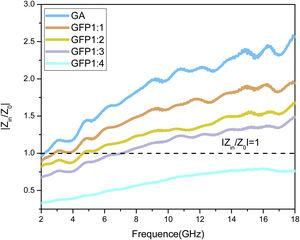 The normalized input impedance |Zin/Z0| of GFPs with different compositions.