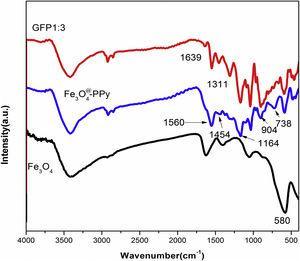FTIR spectrum of several materials.