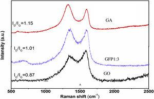 Raman patterns of GFP1:3 and GA compared with that of GO.