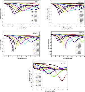 RL curves of GA and GFPs (GFP1:1, GFP1:2, GFP1:3 and GFP1:4) with different compositions at various thickness.