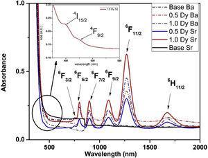 UV–vis-NIR absorption spectra.