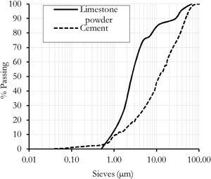 Particle size (Limestone powder and cement).