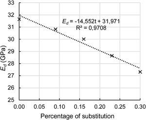 Elasticity modulus (Ed) results versus percentage of substitution.