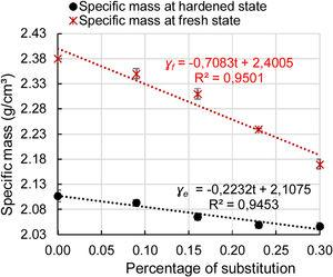 Specific mass at fresh state (ɣf) and Specific mass at hardened state (ɣh) results versus percentage of substitution.