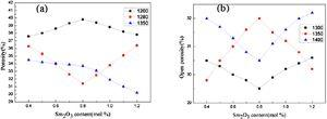 Effect of content of Samarium oxide on the porosity in the different nitrided number and nitrided temperature (a) one time nitriding (b)two nitriding.