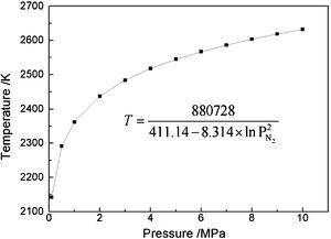 Relations of silicon nitride decomposition temperature and nitrogen pressure.