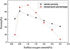 Effect of oxygens content in the silicon surface on whole porosity and closed-pore percentage.