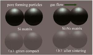 Contact of same size particles (conventional product).