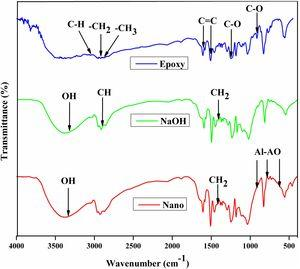FTIR analysis of neat, unfilled and 3wt.% nanoclay filled CIFs-reinforced epoxy composites.