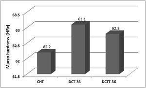 Change of macro hardness values according to heat treatment type.