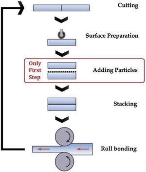 Schematic illustration showing the principles of the ARB process in this study.