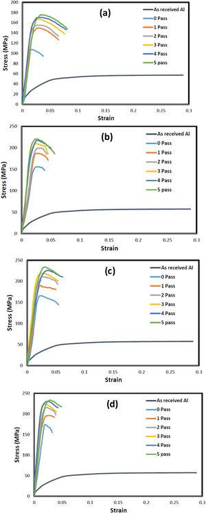 Stress–strain curves of Al 1050 and Al/SiC composite produced by the ARB process at various passes. (a) Al, (b) Al-1% vol. SiC, (c) Al-2% vol. SiC and (d) Al-4% vol. SiC.