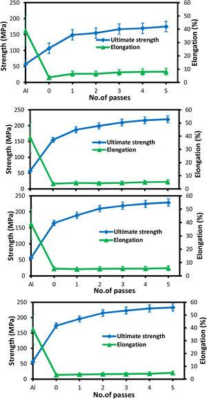 Ultimate strength and elongation of the composites produced by the ARB process at various passes. (a) Al, (b) Al-1% vol. SiC, (c) Al-2% vol. SiC and (d) Al-4% vol. SiC.