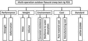 Multi-operation outdoor flexural creep test rig product design specifications.