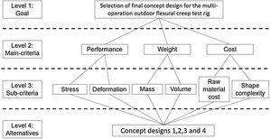 ANP framework for multi-operation outdoor flexural creep test rig concept design selection.