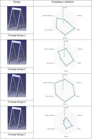 Conceptual design evaluation data.