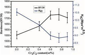 Vicker's hardness and the fracture toughness as a function of Cr3C2 content in hard materials.