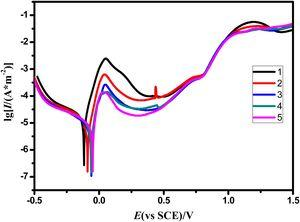 Electrochemical corrosion Tafel curves of WC-9 %Ni-Cr cemented carbides in a 1 N H2SO4 solution.
