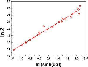 The plot of ln Z - ln sinh(ασ) at ε=0.6.