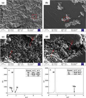SEM micrographs of T6 (a and c) and T6I6 (b and d ) after electrochemical corrosion test of the alloys: (a)-(b) general view; (c)-(d) SEM observation of a pit; (e) EDS analysis of particle 1 in.(c), (f) EDS analysis of particle 2 in.(d).