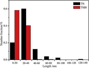 The length distribution of β″ precipitates in two peak aged alloys.