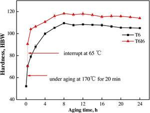 Age-hardening curves of the studied alloys in T6 and T6I6 conditions.