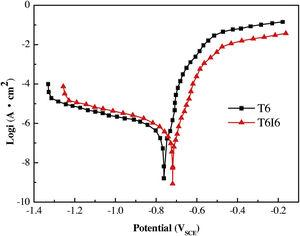 The potentiodynamic polarization curves in 3.5% NaCl solution for T6 and T6I6 alloys.