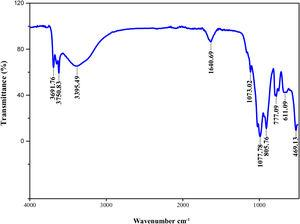 FT-IR spectra of produced silica from palm kernel shell.