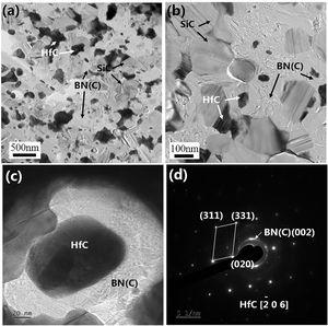 TEM images of SiBCN/HfC. (a) Microstructure and (b) phase composition. (c) High-resolution TEM image (d) SAED pattern of the sample imaged in (c).