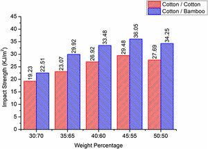 Impact strength of cotton/cotton and cotton/bamboo composites.