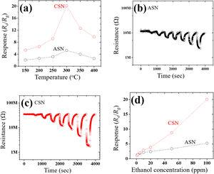 (a) Gas sensing response of ASN and CSN exposed to 100ppm ethanol gas with variation in the operating temperature, dynamic response curves of (b) ASN and (c) CSN as a function of the supplied ethanol gas concentration, and (d) ethanol sensing responses of corresponding samples as a function of the supplied ethanol gas concentration.