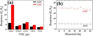 (a) Ethanol gas responses of ASN and CSN samples compared with that of a VOC gas, and (b) Long-term stabilizations of both gas sensor samples during month-long exposure to 100ppm ethanol gas at 300°C.
