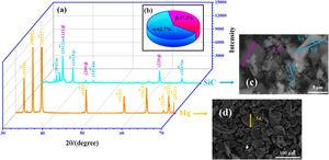 Characterization of raw materials: (a) XRD patterns; (b) determination of the polytype content according to (a); (c) and (d) SEM observations of silicon carbide and magnesium powders respectively.