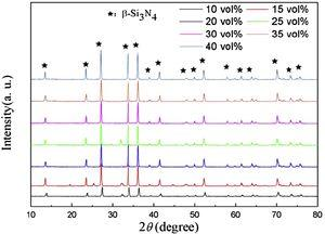 XRD patterns of porous Si3N4 ceramics with different solid content sintered at 1700°C for 2h under a nitrogen pressure of 0.3MPa.
